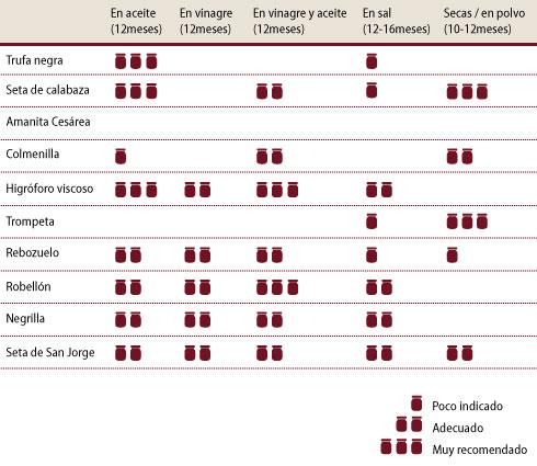 tabla de conservación de setas