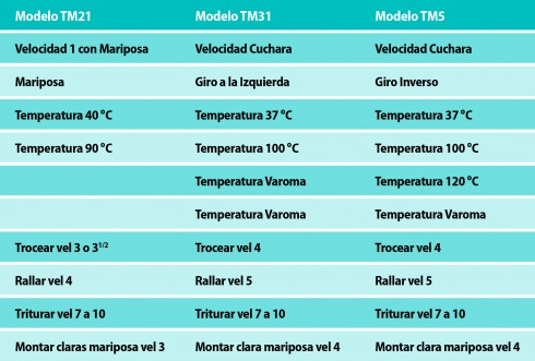 Tabla conversion temperaturas