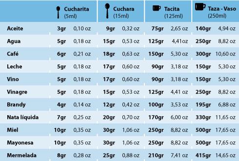 tabla equivalencia líquidos en gramos y onzas