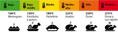 Tablas temperaturas para utilizar el horno